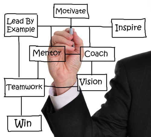 Benefits of mentoring